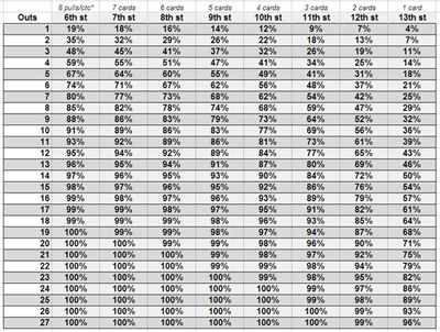 Heads Up Open Face Odds Chart